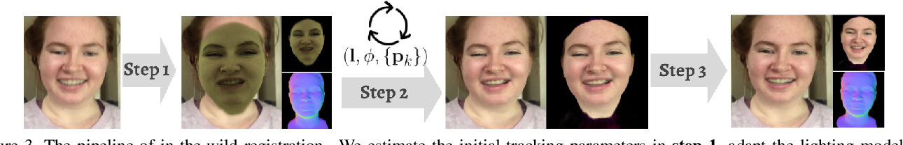 Figure 4 for High-fidelity Face Tracking for AR/VR via Deep Lighting Adaptation