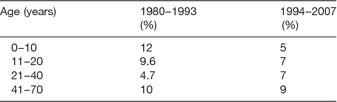 Table 1. Hospital mortality related to age and dates of operation