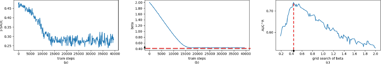 Figure 4 for Learning Theory and Algorithms for Revenue Management in Sponsored Search