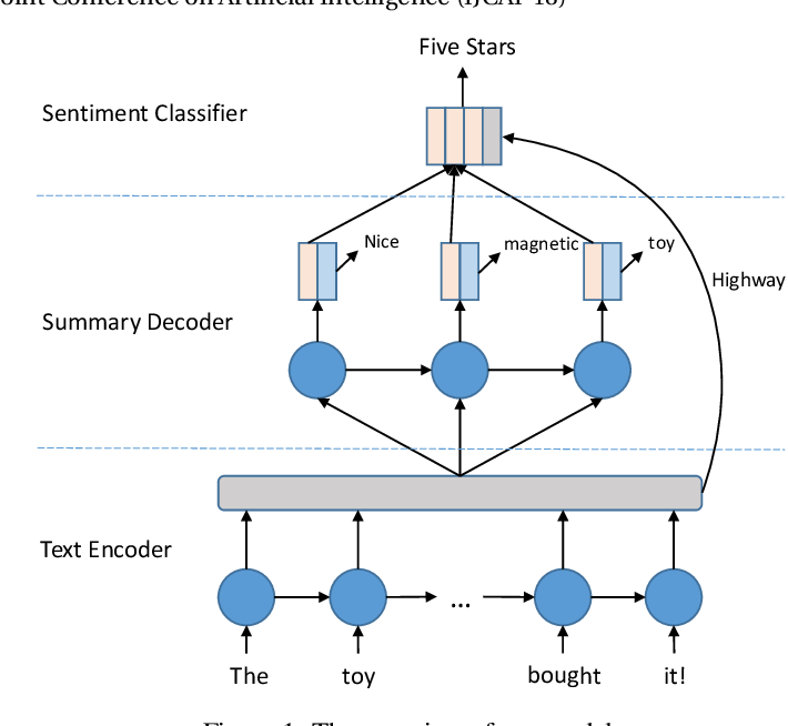 Figure 1 for A Hierarchical End-to-End Model for Jointly Improving Text Summarization and Sentiment Classification