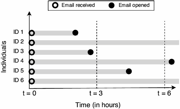 Figure 1 for Modeling Time to Open of Emails with a Latent State for User Engagement Level