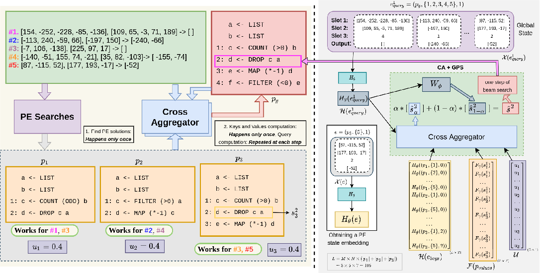 Figure 1 for Learning to Combine Per-Example Solutions for Neural Program Synthesis