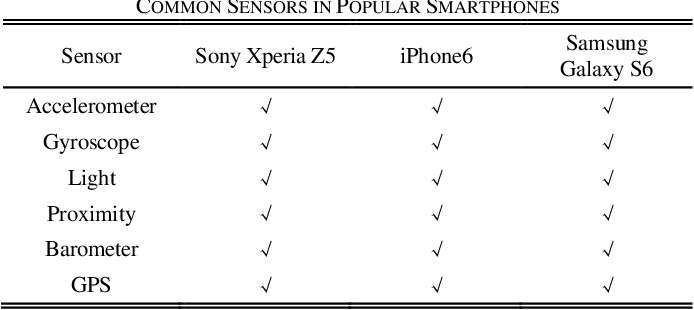 Table I from Performance Analysis of Smartphone-Sensor