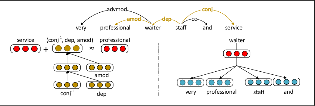 Figure 1 for Unsupervised Word and Dependency Path Embeddings for Aspect Term Extraction