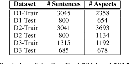 Figure 2 for Unsupervised Word and Dependency Path Embeddings for Aspect Term Extraction
