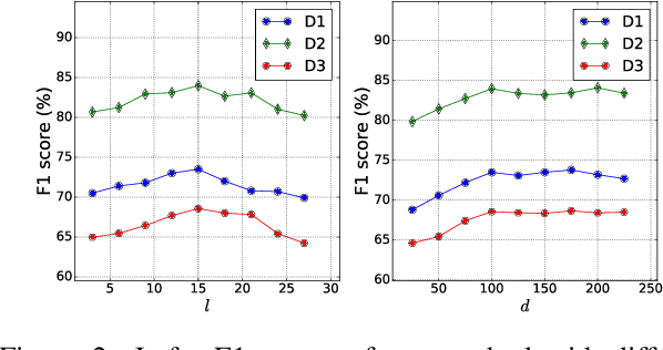 Figure 4 for Unsupervised Word and Dependency Path Embeddings for Aspect Term Extraction