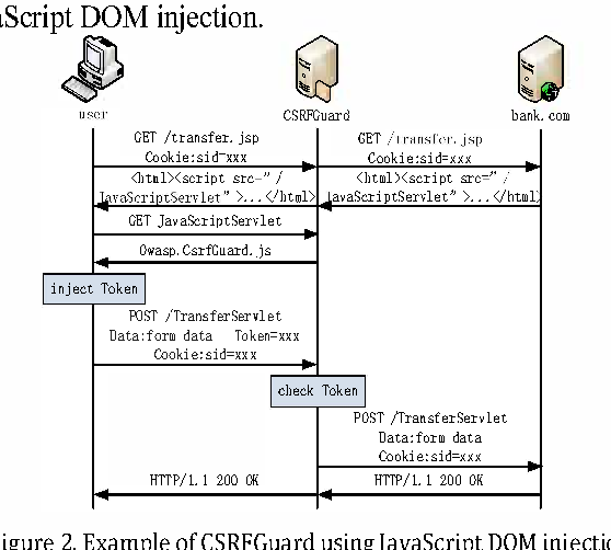 Figure 2 from Improved CSRFGuard for CSRF attacks defense on