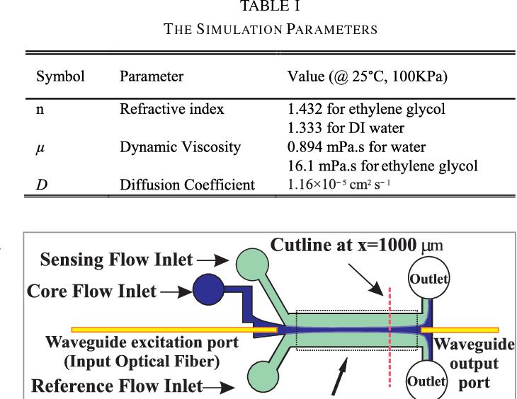 Optofluidic Flowmeter Based On The Liquid Coreliquid Cladding