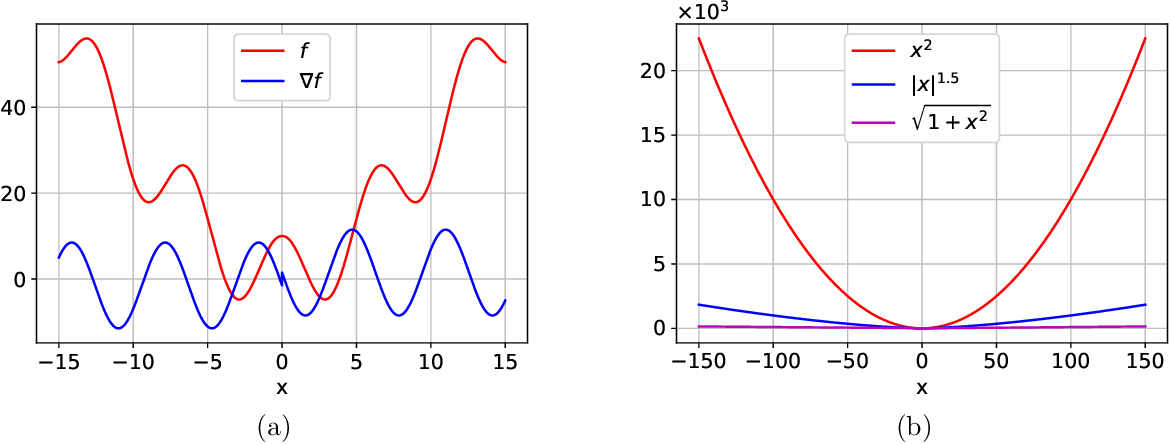 Figure 2 for On the Convergence of Langevin Monte Carlo: The Interplay between Tail Growth and Smoothness
