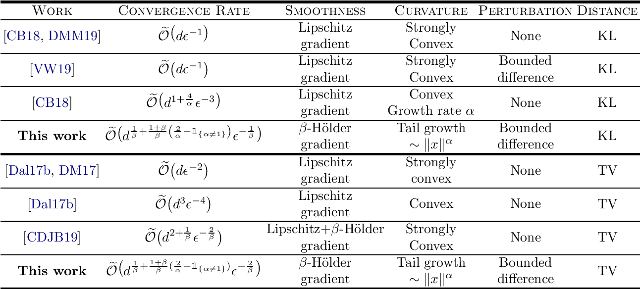 Figure 1 for On the Convergence of Langevin Monte Carlo: The Interplay between Tail Growth and Smoothness