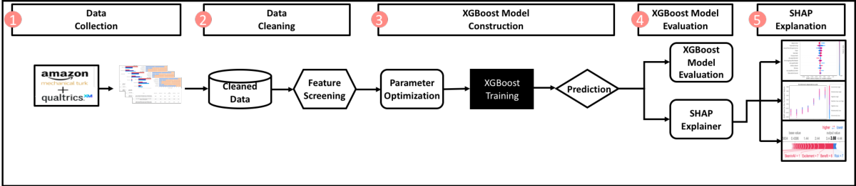 Figure 1 for Modeling Dispositional and Initial learned Trust in Automated Vehicles with Predictability and Explainability