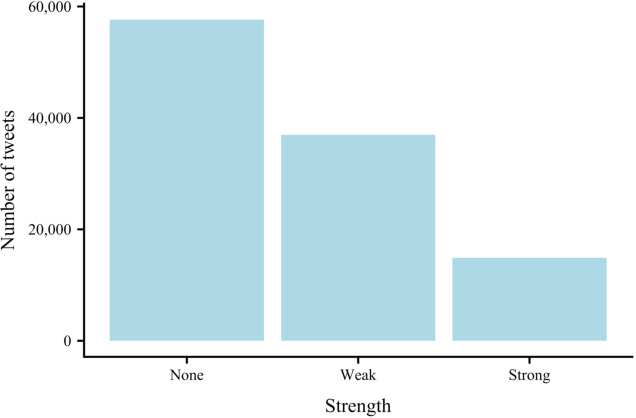 Figure 4 for Detecting weak and strong Islamophobic hate speech on social media
