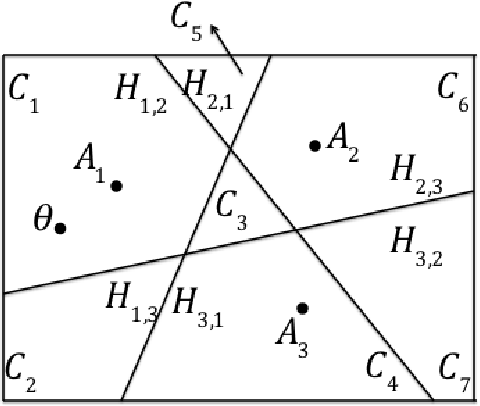 Figure 1 for Dueling Bandits with Dependent Arms