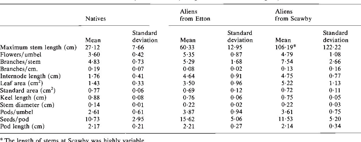 Table 3 from Variation in alien Lotus corniculatus L  1