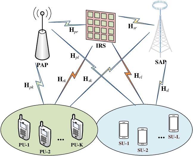 Figure 1 for Joint Transmit Precoding and Reflect Beamforming Design for IRS-Assisted MIMO Cognitive Radio Systems