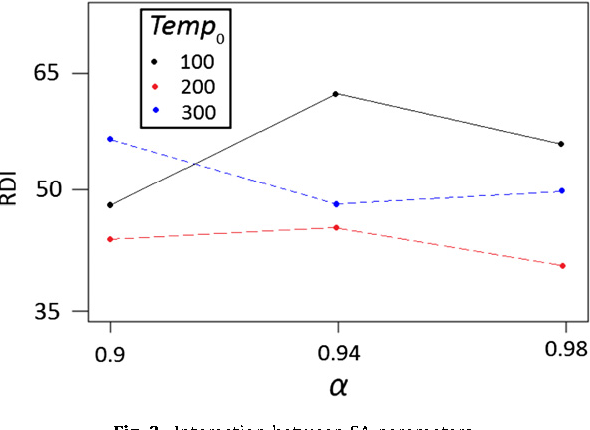 A Hybridization Of Simulated Annealing And