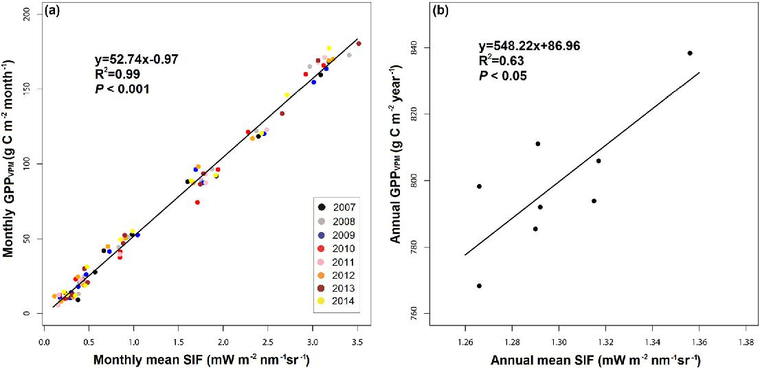 Spatial-temporal consistency between gross primary
