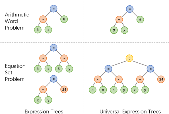 Figure 1 for Semantically-Aligned Universal Tree-Structured Solver for Math Word Problems