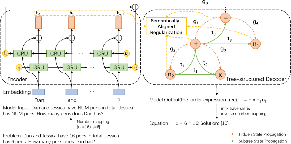 Figure 3 for Semantically-Aligned Universal Tree-Structured Solver for Math Word Problems
