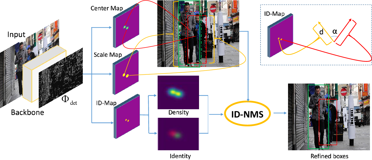 Figure 1 for CSID: Center, Scale, Identity and Density-aware Pedestrian Detection in a Crowd
