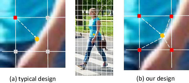 Figure 3 for CSID: Center, Scale, Identity and Density-aware Pedestrian Detection in a Crowd