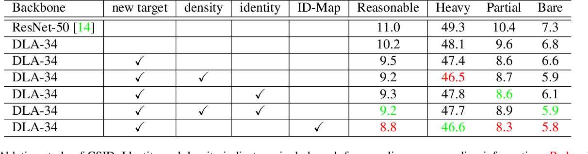 Figure 2 for CSID: Center, Scale, Identity and Density-aware Pedestrian Detection in a Crowd