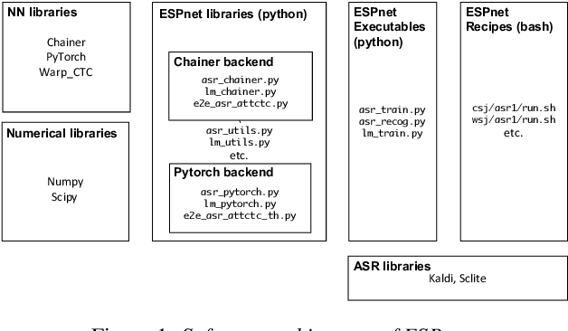 Figure 1 for ESPnet: End-to-End Speech Processing Toolkit