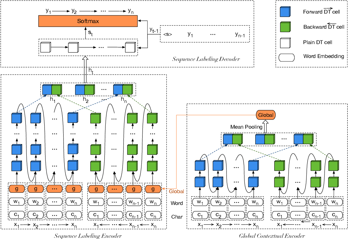 Figure 1 for GCDT: A Global Context Enhanced Deep Transition Architecture for Sequence Labeling
