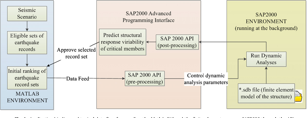 Figure 1 from ISSARS: An integrated software environment for