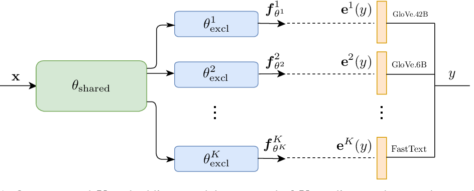Figure 1 for Out-of-Distribution Detection using Multiple Semantic Label Representations