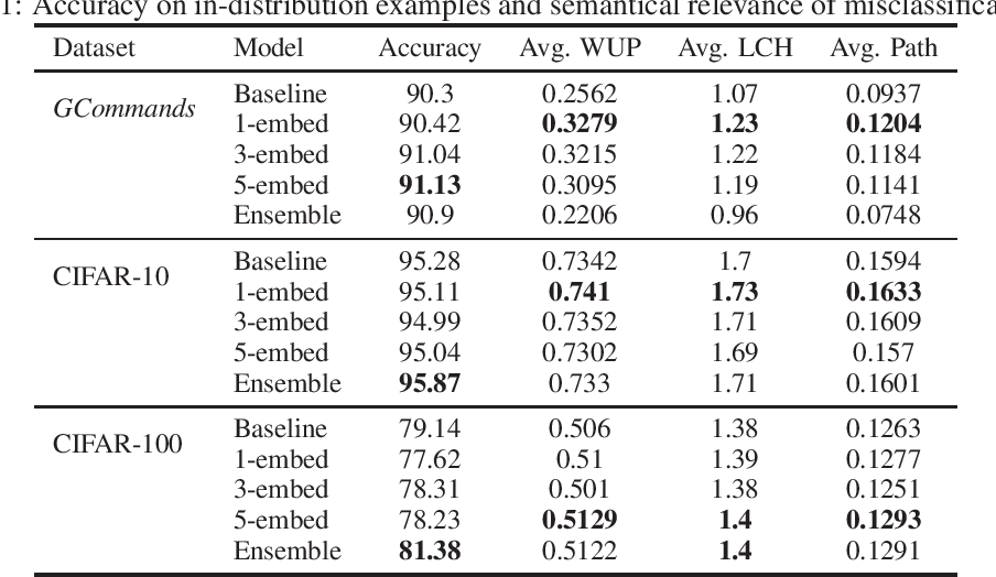 Figure 2 for Out-of-Distribution Detection using Multiple Semantic Label Representations