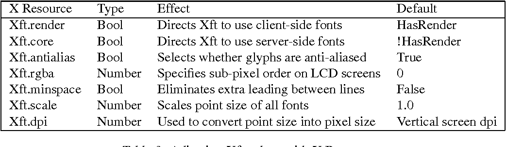 Table 3 from The Xft Font Library: Architecture and Users Guide