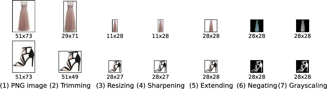 Figure 1 for Fashion-MNIST: a Novel Image Dataset for Benchmarking Machine Learning Algorithms