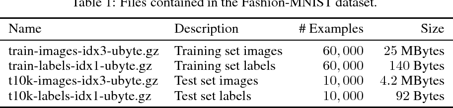 Figure 2 for Fashion-MNIST: a Novel Image Dataset for Benchmarking Machine Learning Algorithms