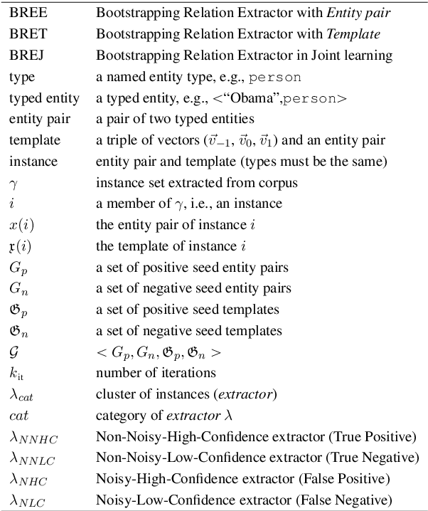 Figure 1 for Joint Bootstrapping Machines for High Confidence Relation Extraction
