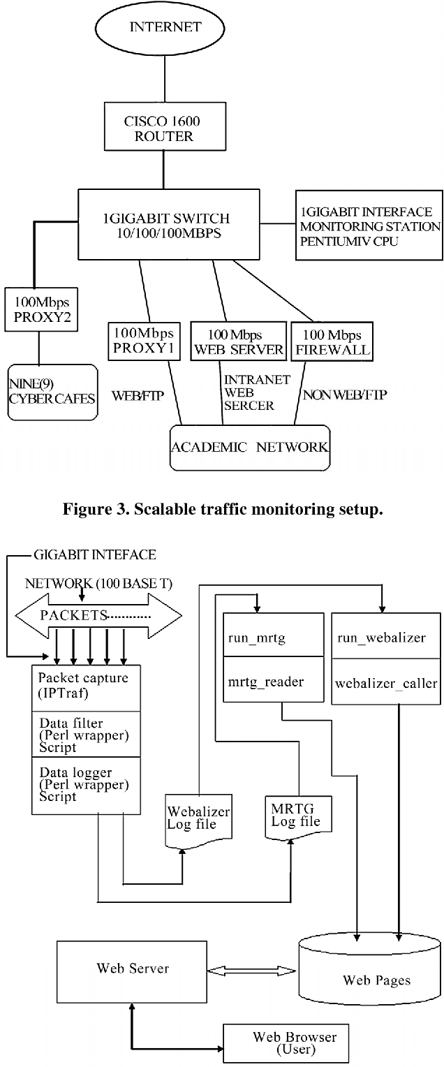PDF] A Scalable Architecture for Network Traffic Monitoring