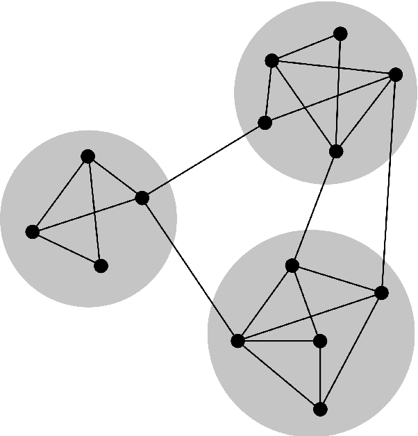 Figure 2.1: Modularity optimization applied on a small network.