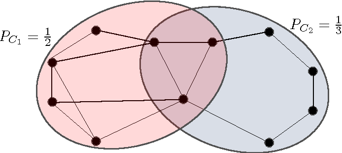 Figure 3.1: An example of the model. The left community is associated probability PC1 = 1 2 and the right community PC2 = 1 3 .