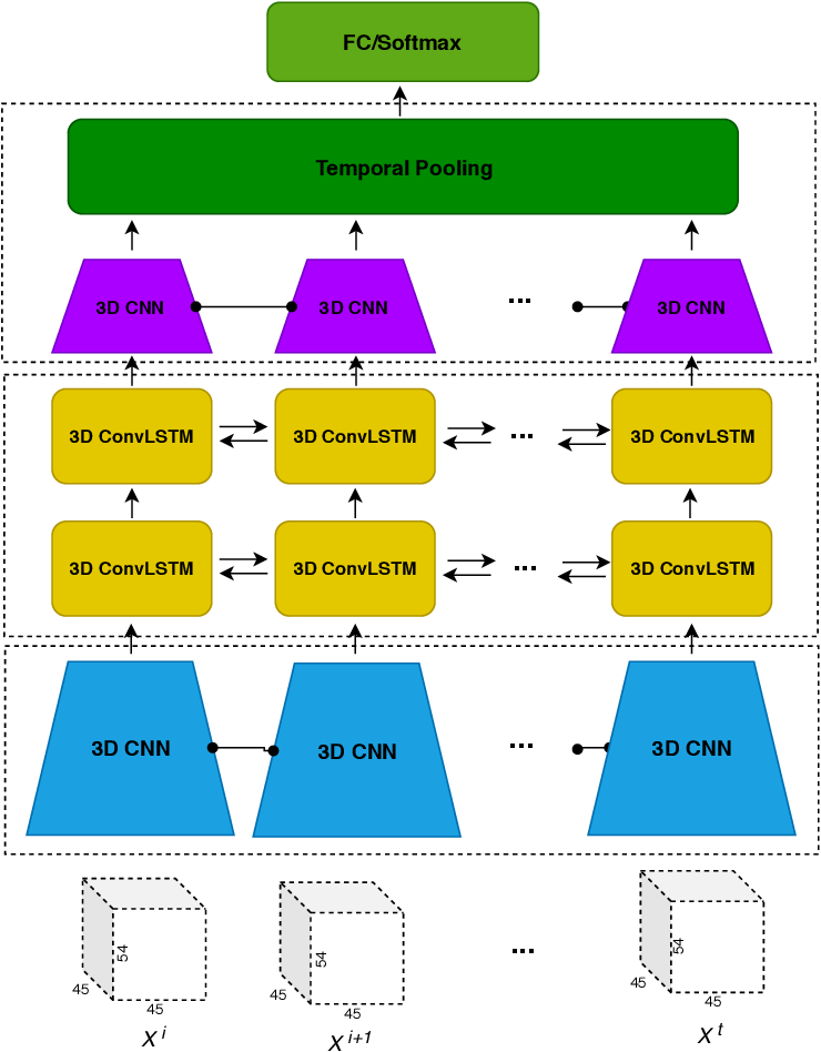 Figure 1 for A Hybrid 3DCNN and 3DC-LSTM based model for 4D Spatio-temporal fMRI data: An ABIDE Autism Classification study