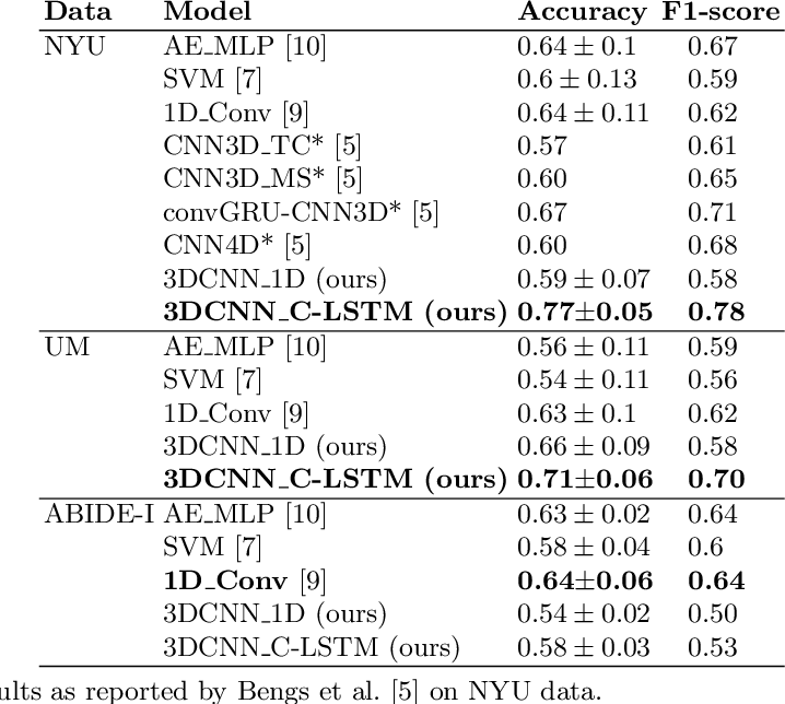 Figure 2 for A Hybrid 3DCNN and 3DC-LSTM based model for 4D Spatio-temporal fMRI data: An ABIDE Autism Classification study