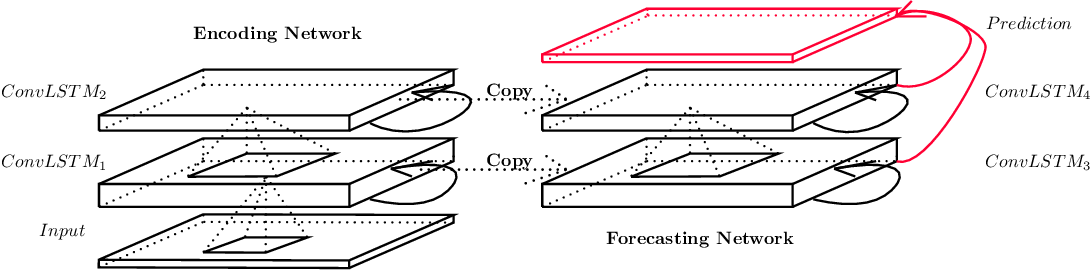Figure 3 for Convolutional LSTM Network: A Machine Learning Approach for Precipitation Nowcasting