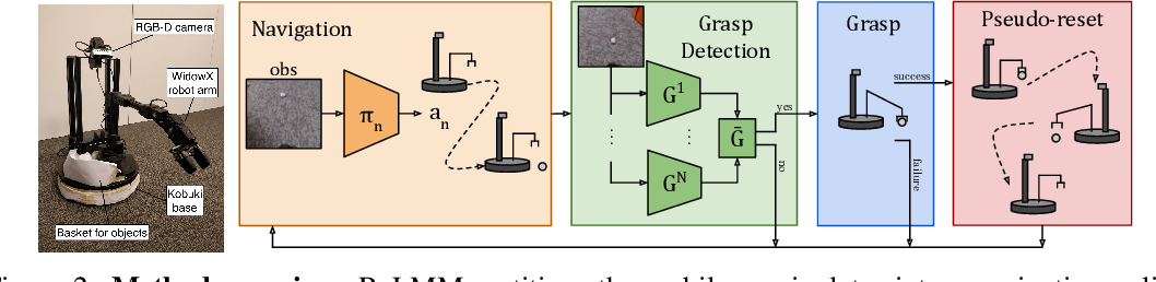 Figure 2 for Fully Autonomous Real-World Reinforcement Learning for Mobile Manipulation