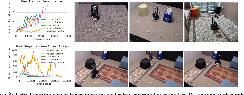 Figure 3 for Fully Autonomous Real-World Reinforcement Learning for Mobile Manipulation