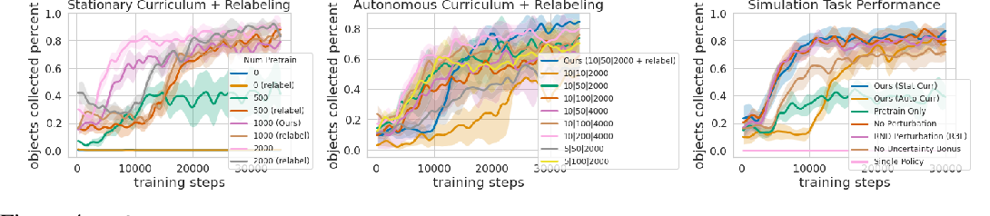 Figure 4 for Fully Autonomous Real-World Reinforcement Learning for Mobile Manipulation