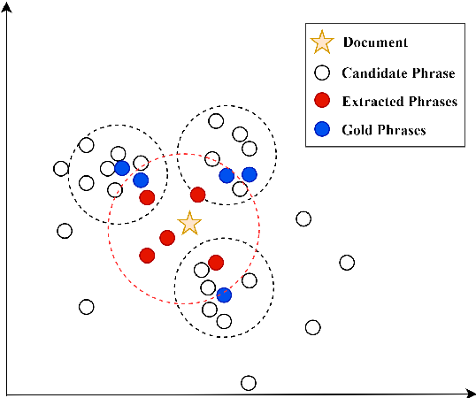Figure 1 for Unsupervised Keyphrase Extraction by Jointly Modeling Local and Global Context