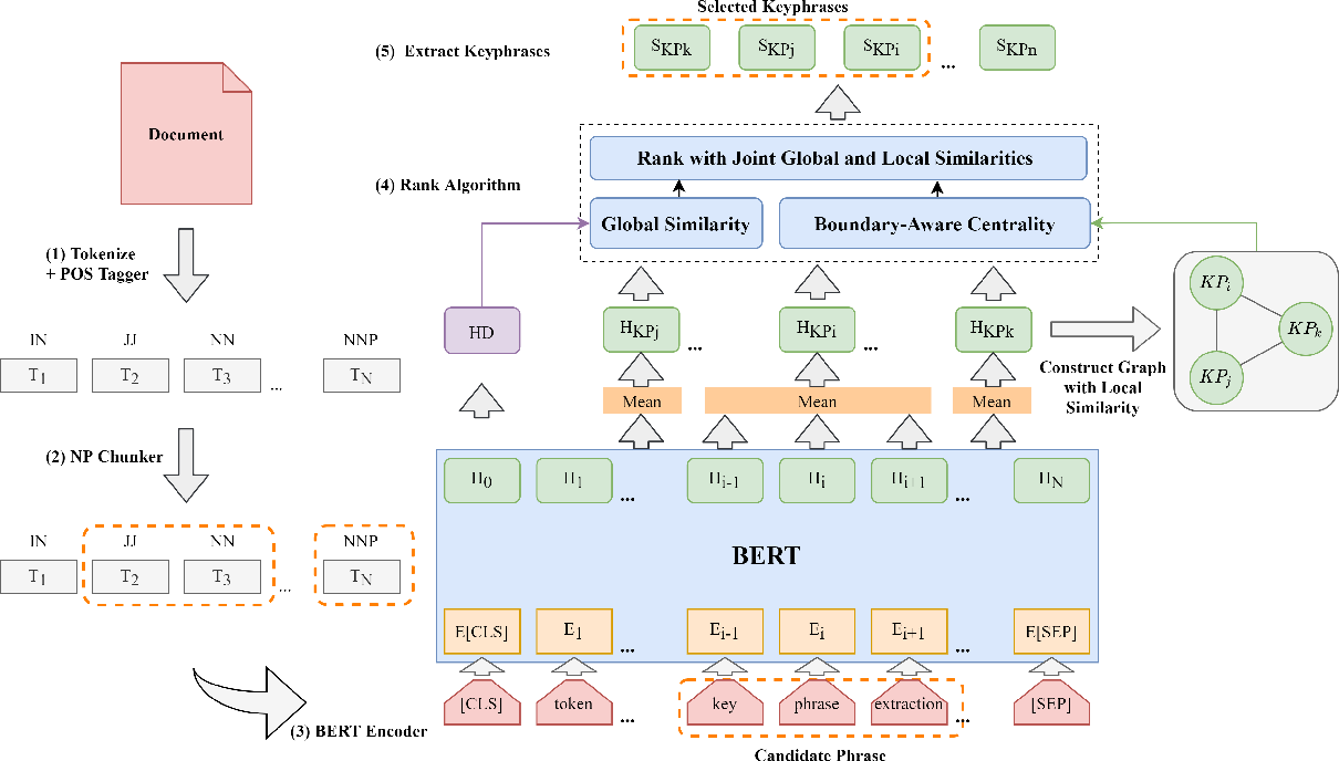 Figure 3 for Unsupervised Keyphrase Extraction by Jointly Modeling Local and Global Context