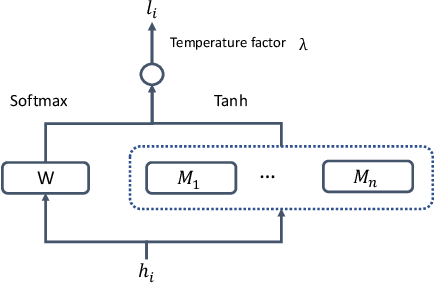 Figure 1 for End-To-End Speech Recognition Using A High Rank LSTM-CTC Based Model