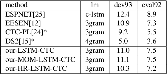 Figure 2 for End-To-End Speech Recognition Using A High Rank LSTM-CTC Based Model