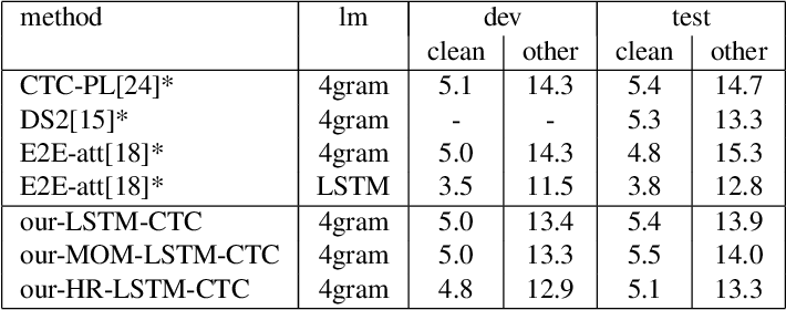 Figure 3 for End-To-End Speech Recognition Using A High Rank LSTM-CTC Based Model