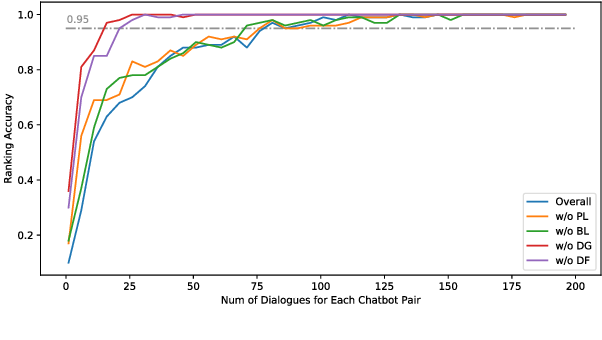 Figure 4 for Addressing Inquiries about History: An Efficient and Practical Framework for Evaluating Open-domain Chatbot Consistency